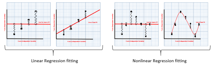 Regression fitting graphs